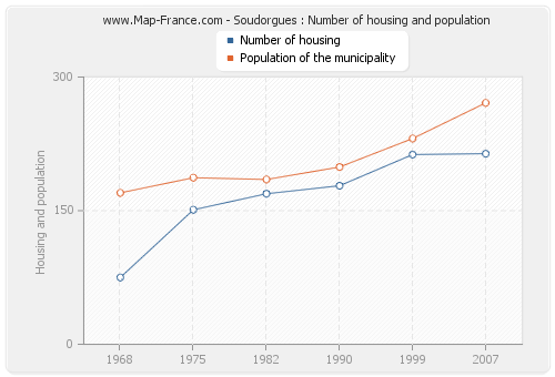 Soudorgues : Number of housing and population