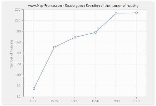 Soudorgues : Evolution of the number of housing