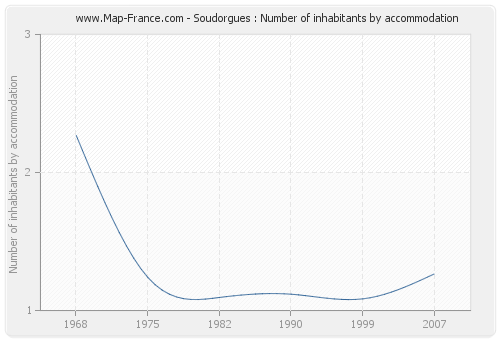 Soudorgues : Number of inhabitants by accommodation
