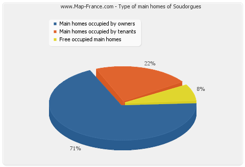 Type of main homes of Soudorgues