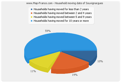 Household moving date of Souvignargues