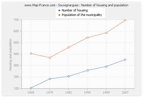 Souvignargues : Number of housing and population