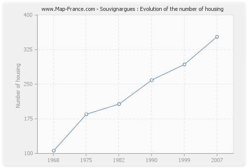 Souvignargues : Evolution of the number of housing