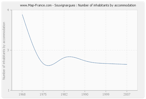Souvignargues : Number of inhabitants by accommodation