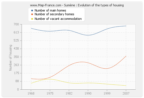 Sumène : Evolution of the types of housing