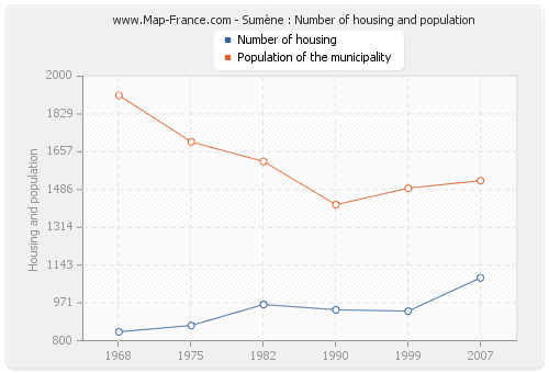 Sumène : Number of housing and population