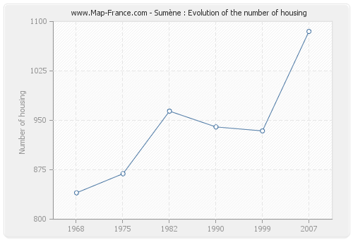 Sumène : Evolution of the number of housing