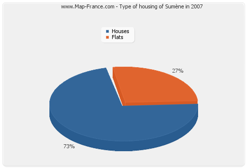 Type of housing of Sumène in 2007