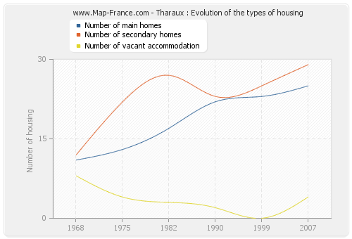 Tharaux : Evolution of the types of housing