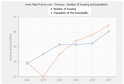Tharaux : Number of housing and population