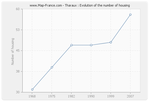 Tharaux : Evolution of the number of housing