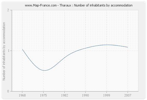 Tharaux : Number of inhabitants by accommodation