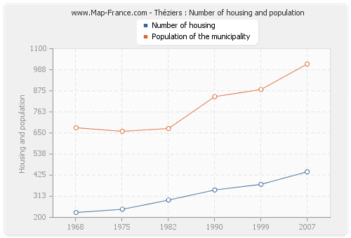 Théziers : Number of housing and population