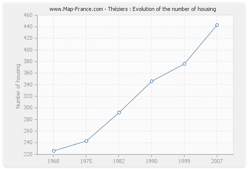 Théziers : Evolution of the number of housing