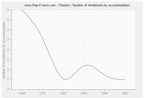 Théziers : Number of inhabitants by accommodation