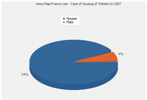 Type of housing of Théziers in 2007