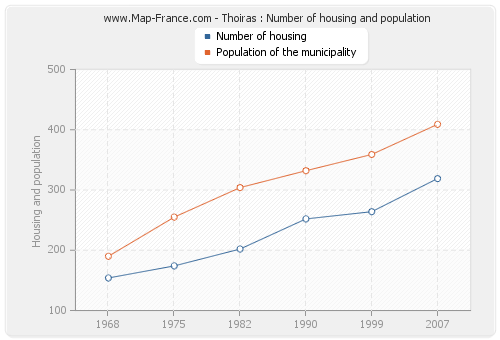 Thoiras : Number of housing and population