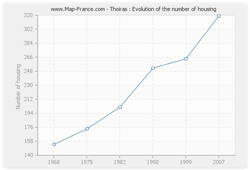 Thoiras : Evolution of the number of housing