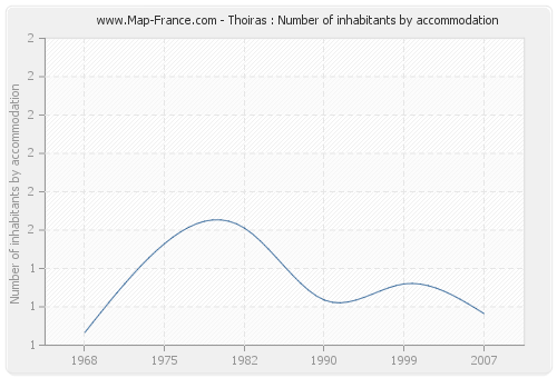 Thoiras : Number of inhabitants by accommodation