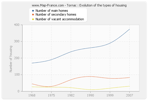 Tornac : Evolution of the types of housing