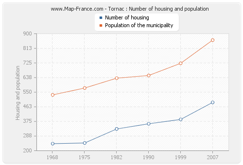 Tornac : Number of housing and population