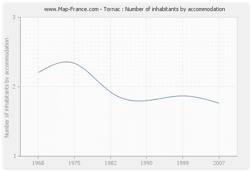 Tornac : Number of inhabitants by accommodation
