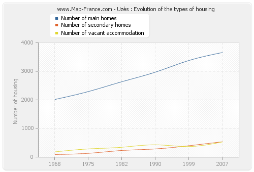 Uzès : Evolution of the types of housing