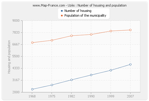 Uzès : Number of housing and population