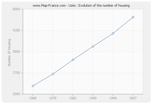 Uzès : Evolution of the number of housing