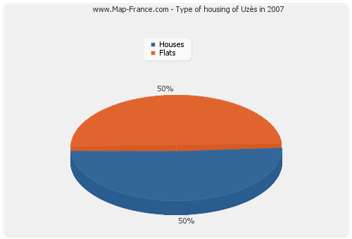 Type of housing of Uzès in 2007