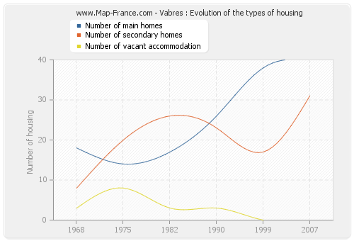 Vabres : Evolution of the types of housing