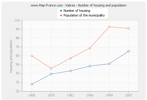 Vabres : Number of housing and population