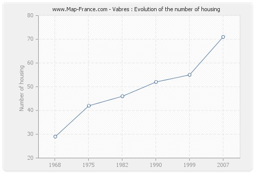 Vabres : Evolution of the number of housing