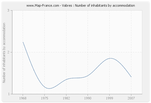 Vabres : Number of inhabitants by accommodation