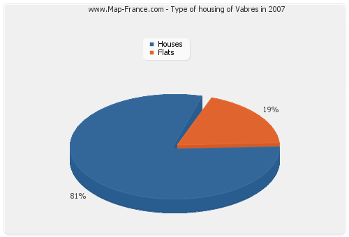 Type of housing of Vabres in 2007