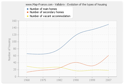 Vallabrix : Evolution of the types of housing