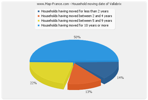 Household moving date of Vallabrix