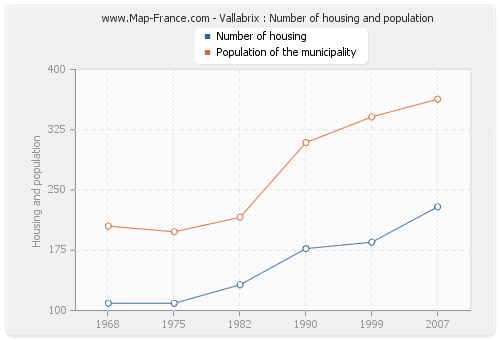 Vallabrix : Number of housing and population