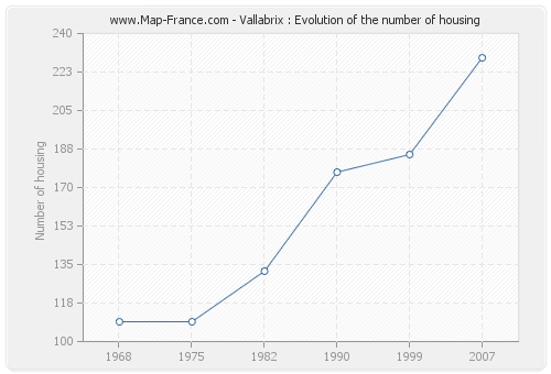 Vallabrix : Evolution of the number of housing