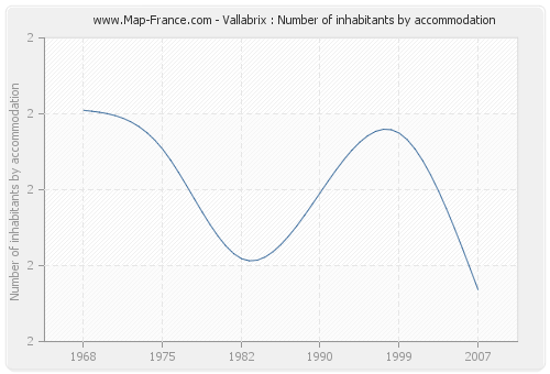 Vallabrix : Number of inhabitants by accommodation