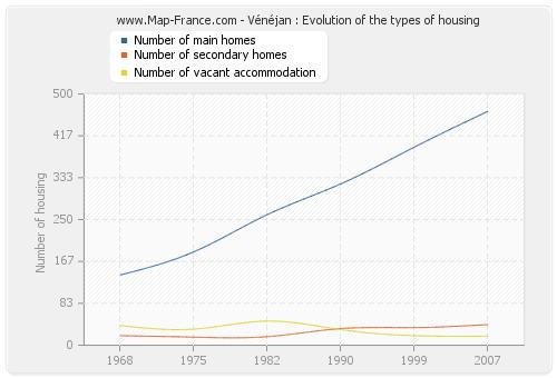 Vénéjan : Evolution of the types of housing