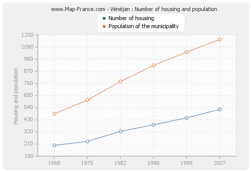 Vénéjan : Number of housing and population