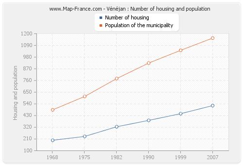 Vénéjan : Number of housing and population