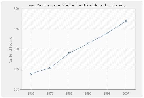 Vénéjan : Evolution of the number of housing