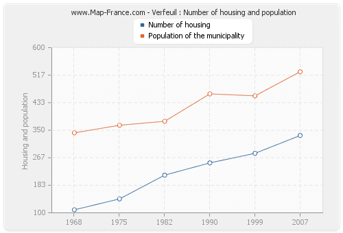Verfeuil : Number of housing and population