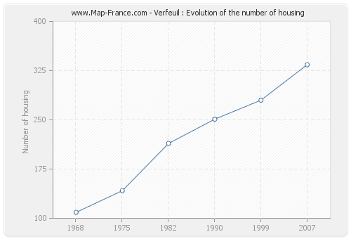 Verfeuil : Evolution of the number of housing