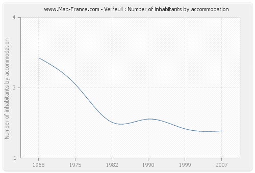 Verfeuil : Number of inhabitants by accommodation
