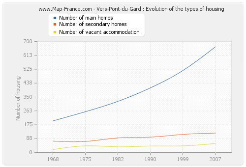 Vers-Pont-du-Gard : Evolution of the types of housing