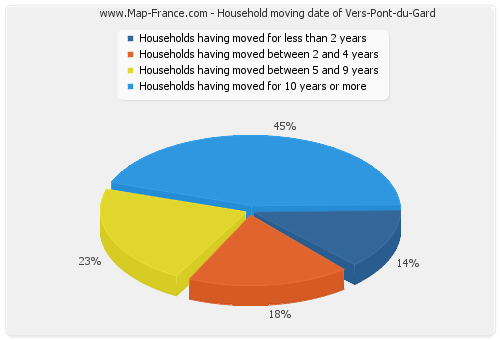 Household moving date of Vers-Pont-du-Gard