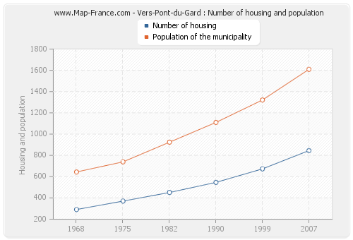 Vers-Pont-du-Gard : Number of housing and population